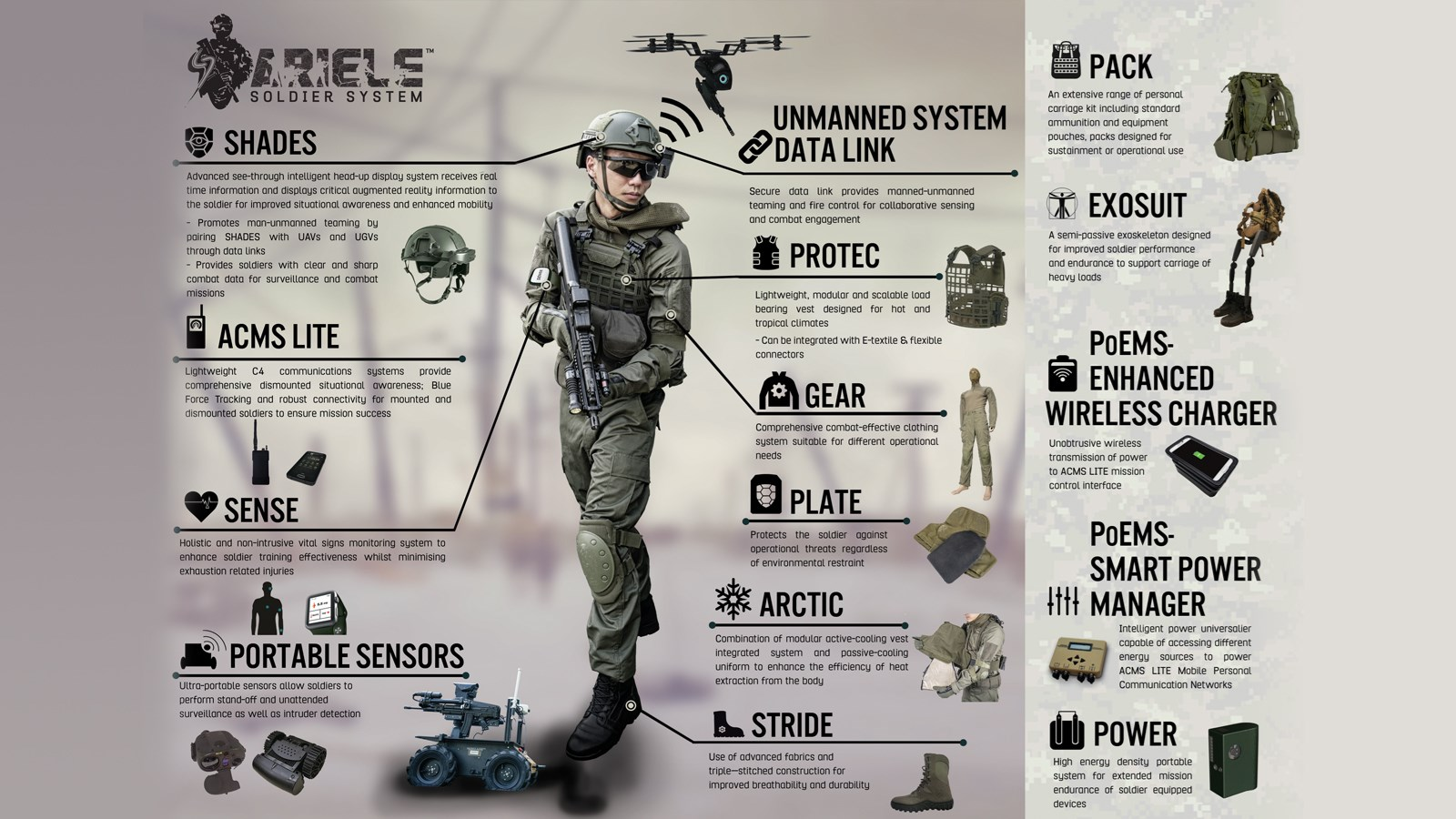 Army Individual Eco-Lightweight Equipment (ARIELE™)